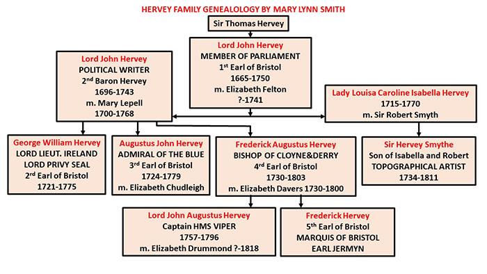 Hervey Family Tree